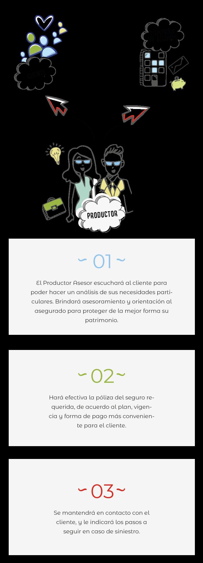 Infografía Productores